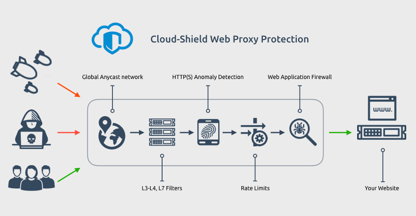 Cloud-Shield Web Proxy Protection